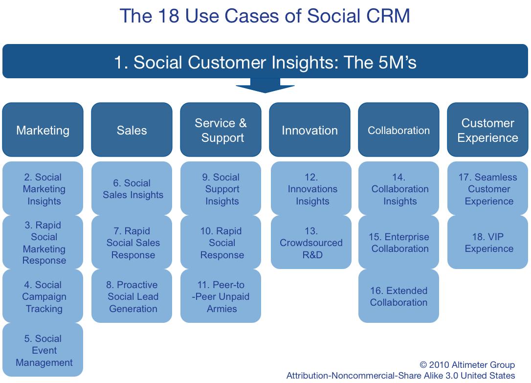 18 tipos de utilização do CRM Social