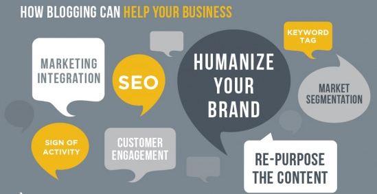 Como um blog pod ajudar o seu negócio