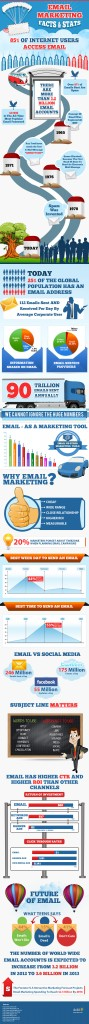 email marketing - infográfico