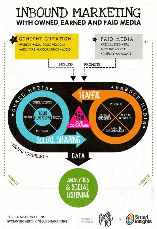 Inbound Marketing para 2013 [infográfico]