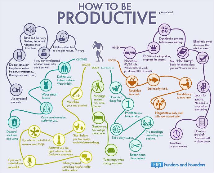 Como ser produtivo